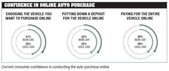 car online purchase