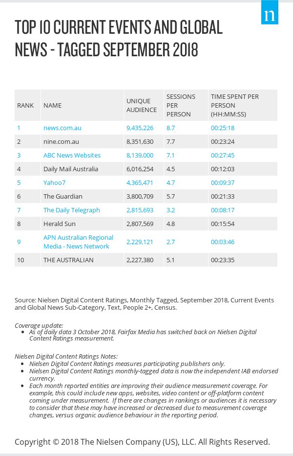 nielsen-digital-content-ratings-september-2018-tagged-data.png