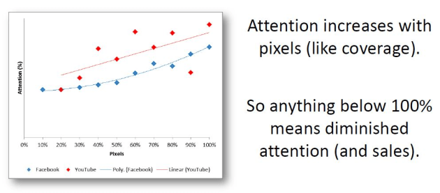 Attention-vs-pixels.JPG