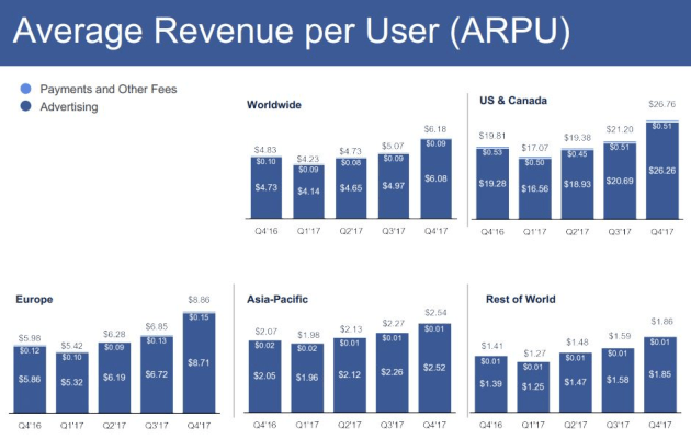 average-revenue-by-user.jpg