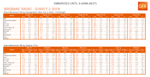 bris-radio-ratings-gfk-2-2018.png