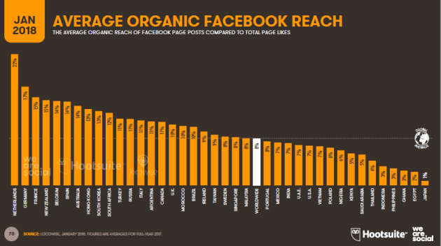 facebook organic growth