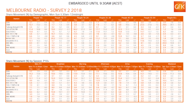 melbs-radio-ratings-gfk-2-2018.png