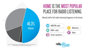 Commercial Radio Australia urges brands to stay connected