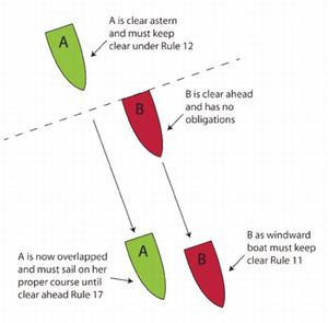 Downwind dilemmas - the rules that govern overtaking - MySailing ...