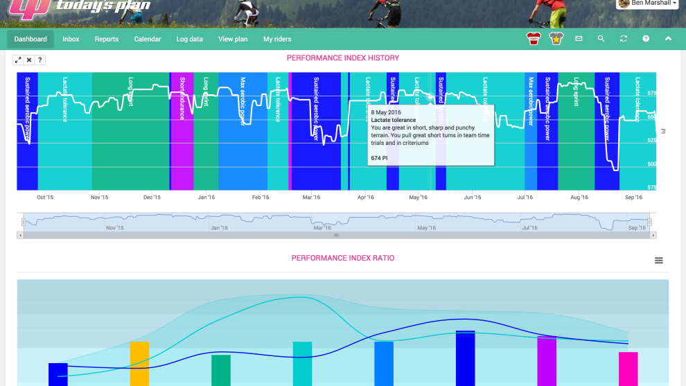 Today's Plan users can view a detailed performance index via desktop, mobile or app.