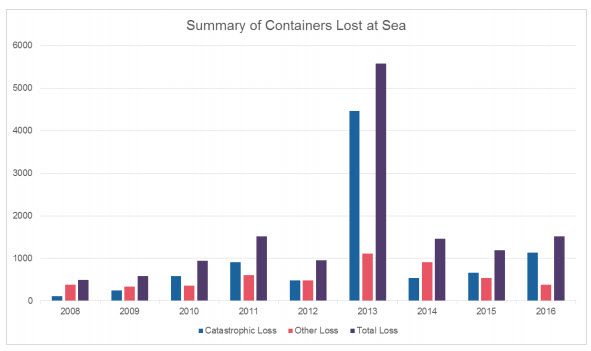 Container loss graph