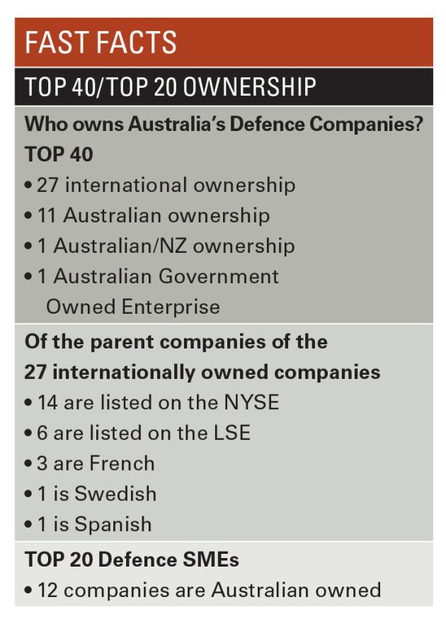 Adms Top 40 Defence Contractors 2017 Australian Defence Magazine