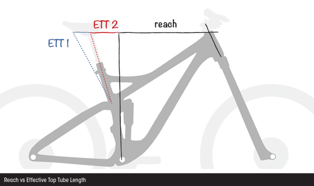 Here's an example of how the different aspects of frame geometry come into play. This shows how a slack seat angle (the blue line) will result in a longer effective top tube measurement (ETT 1) even though the bike with the steeper seat angle (red) has the same reach. Both bikes will offer the same cockpit space when standing. Even the seated position may wind up being the same if you shift the seat further forward on the blue bike (assuming there's sufficient adjustment in the seat rails). This illustrates why reach is a more accurate and reliable measure of cockpit length; it allows you to compare different bikes without the figures being influenced by seat angle or saddle adjustment.