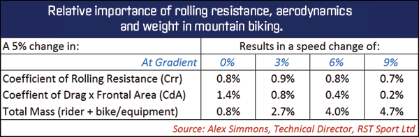 On a fast hard pack fire trail, 29-inch wheels may well offer lower rolling resistance, but if they weigh more and result in more aerodynamic drag, then the speed benefits may be close to non-existent.