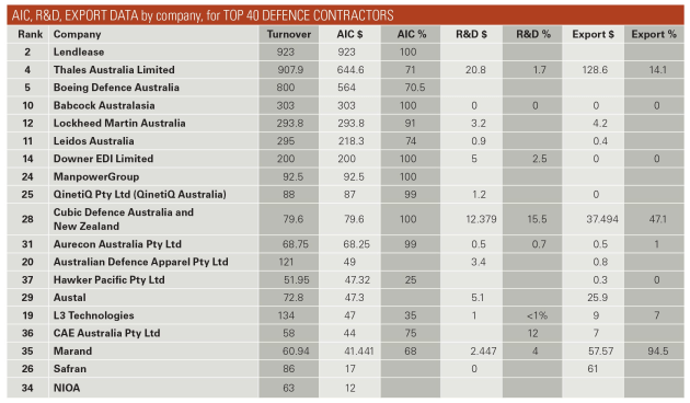 Adms Top 40 Defence Contractors 2017 Australian Defence Magazine