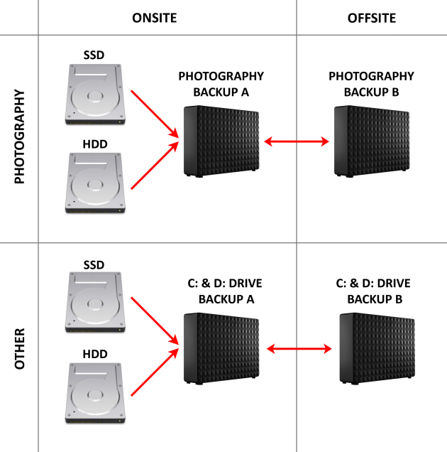 Backup Diagram: As I follow the 3-2-1 strategy for backing up, I have three copies of my data, stored on two different mediums (internal & external) and one copy is kept offsite.