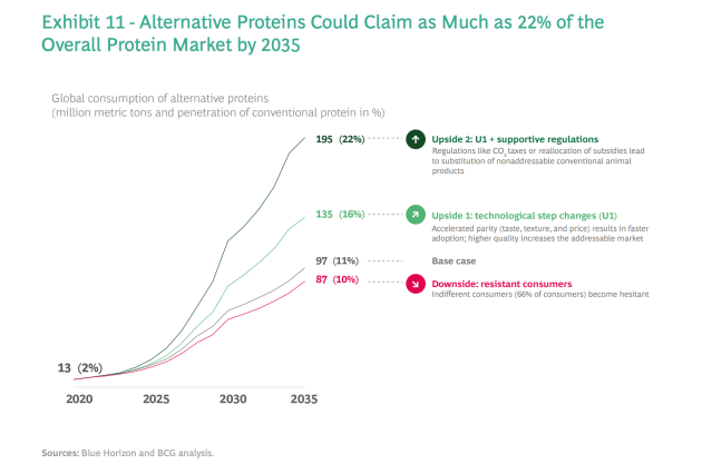 In a first-of-its-kind report, food tech, alternative protein venture capital firm Blue Horizon and Boston Consulting Group provide detailed forecasts and growth potential of the market for alternative plant-, microorganism-, and animal cell-based proteins that can directly replace conventional animal protein.