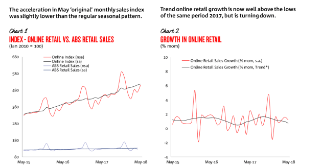 screenshot-2018-7-11-nab-online-retail-sales-index---norsi-may-2018-pdf.png