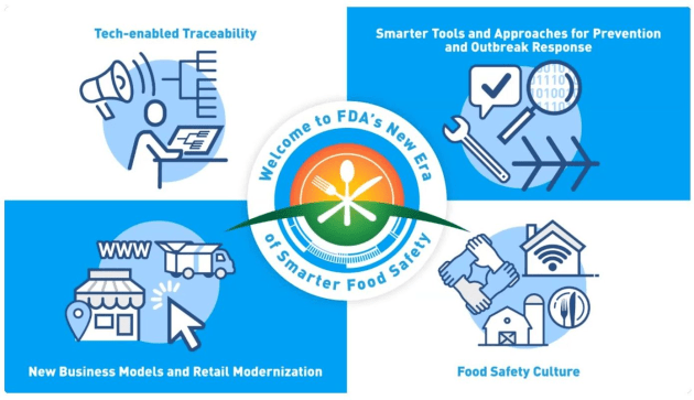 New Era of Smarter Food Safety Blueprint, U.S. Food and Drug Administration.