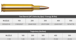 Just How Good Is The .257 Weatherby?