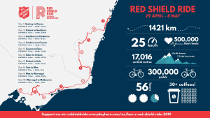 The Salvation Army Red Shield Ride: Sydney To Melbourne For A Great Cause