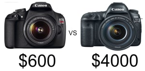 Amateur with pro gear vs pro with amateur gear