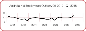 Positive employment outlook backed by strong construction figures