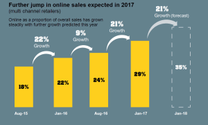 Online sales surging at multi-channel retailers