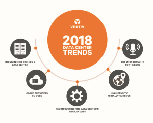 Data centre trends for 2018