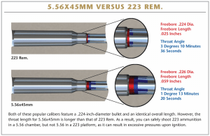 Chamber Differences For The .223
