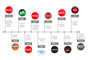 Coca-Cola celebrates 80 years in Australia