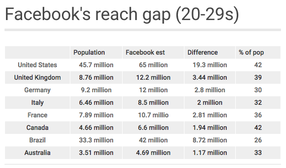 Facebook-reach-gap.png