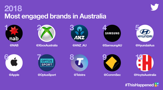 Top 10 brands on Twitter this year - AdNews