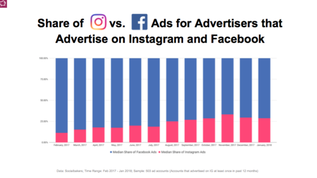 Australia has the most expensive Facebook ads in the world, study