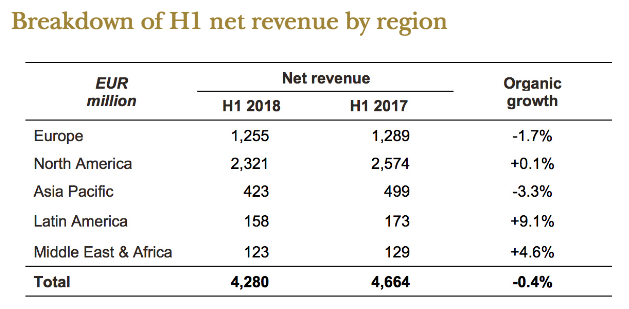Publicis Groupe results chart H1 2018