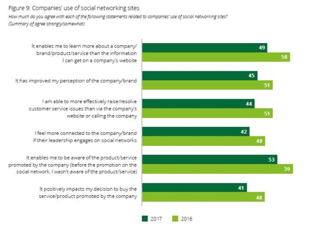 Companies-perception-fo-social.JPG