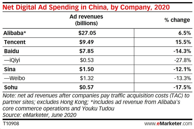china digital ad spend