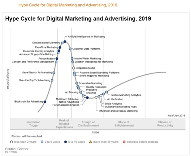Hype Cycle for Digital Marketing and Advertising, 2019