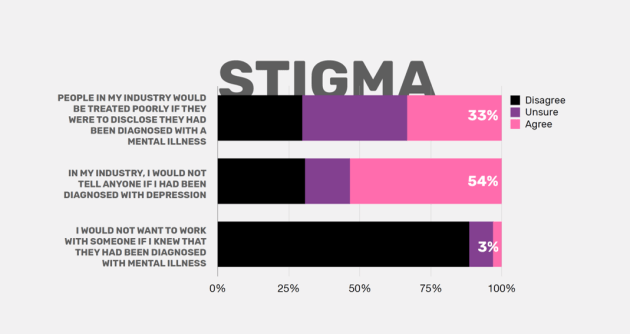 Mentally healthy Stigma