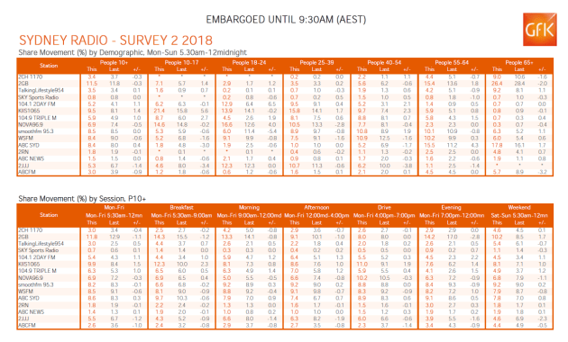 syd-radio-ratings-gfk-2-2018.png