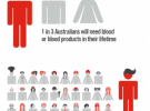 OMD wins Australian Red Cross Blood Service media