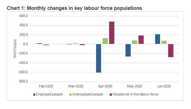 abs-labour-force-stats-june-2020.jpg