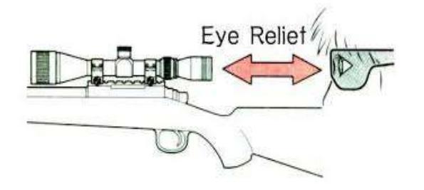 Mounting and Zeroing Rifle-scopes - Step by Step - Sporting
