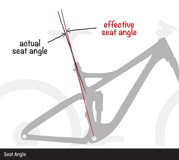 Mtb Frame Geometry Explained Mountain Biking Australia Magazine