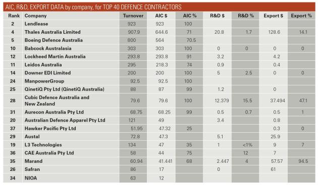 ADM's Top 40 Defence Contractors 2017 - Australian Defence