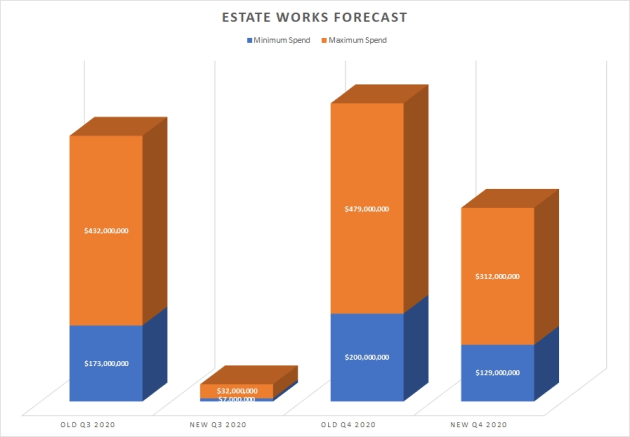 There has been a dramatic decrease in estate works scheduled for release this quarter.
