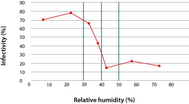 The infectiousness and transmission capacity of the influenza virus drops when relative humidity is between 40 and 70%.