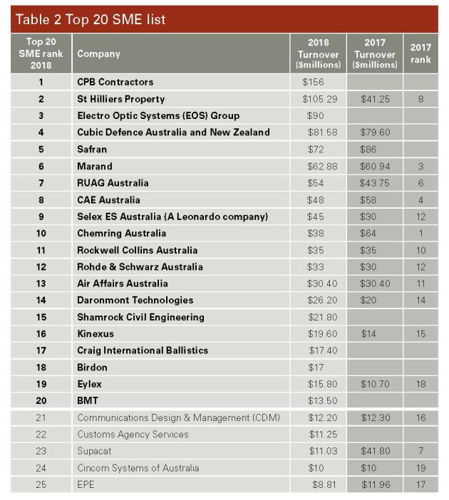 ADM's Top 40 Defence Contractors 2018 - Australian Defence Magazine