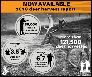 Deer Hunters Killed More than 121,500 deer throughout 2018