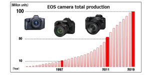 Canon announces 100-million EOS cameras produced
